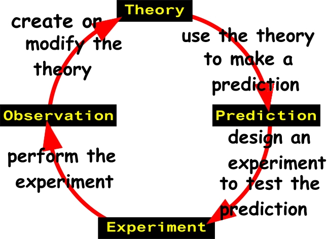 how to apply scientific method to As i have shown in the previous six installments of this series, the scientific method can be used to help answer genealogical questions the scientific method provides a logical framework to answer questions that can be addressed with a testable hypothesis.